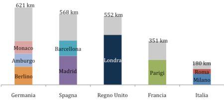 L'Italia è l'ultimo tra i Paesi europei più industrializzati per l'estensione della rete metropolitana.