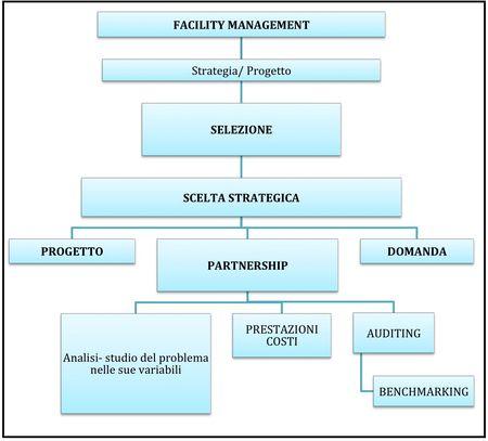 LCC e attività di gestione low