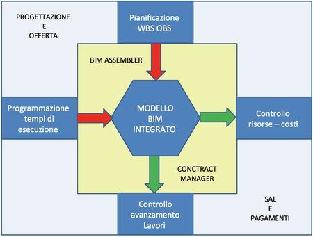 Modello rappresentativo della coincidenza funzionale tra il Contract Manager e il Bim Assembler.