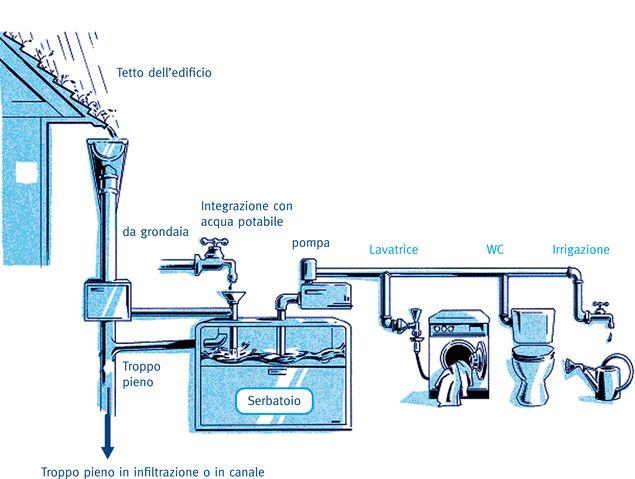 Gestione del consumo delle acque - Il Nuovo Cantiere