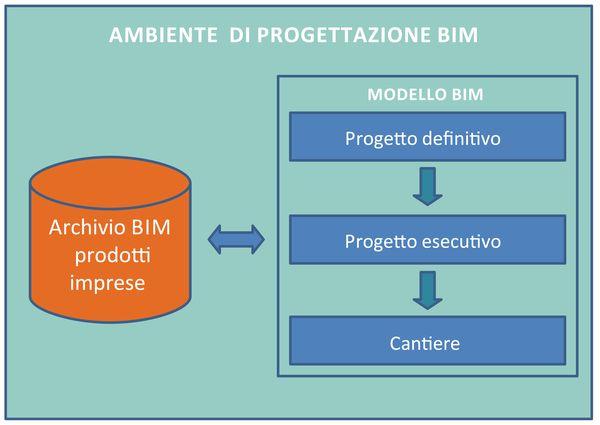 Se l'ambiente di lavoro Bim contiene anche i dati dei prodotti edili, nel momento delle scelte operative di progettazione le informazioni tecniche sono disponibili rapidamente cosi come le soluzioni da includere nel modello di progetto.