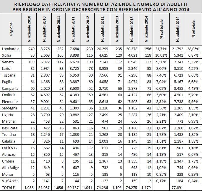 Tabella 1 - Riepilogo dati relativi a numero di aziende e numero di addetti per regione in ordine decrescente con riferimento all'anno 2014.
