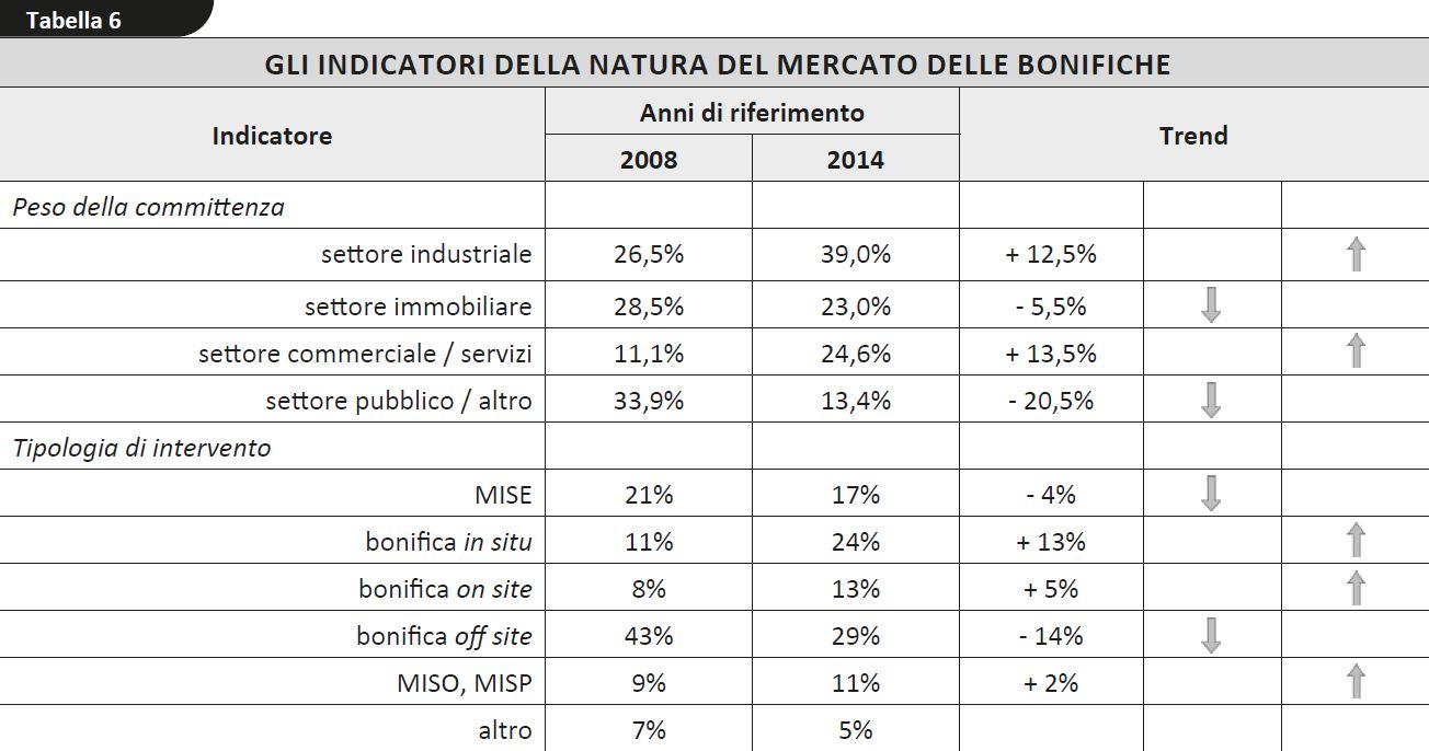 Nella tabella 6 sono riassunti i principali indicatori di questo mercato e il trend riferito al 2008.