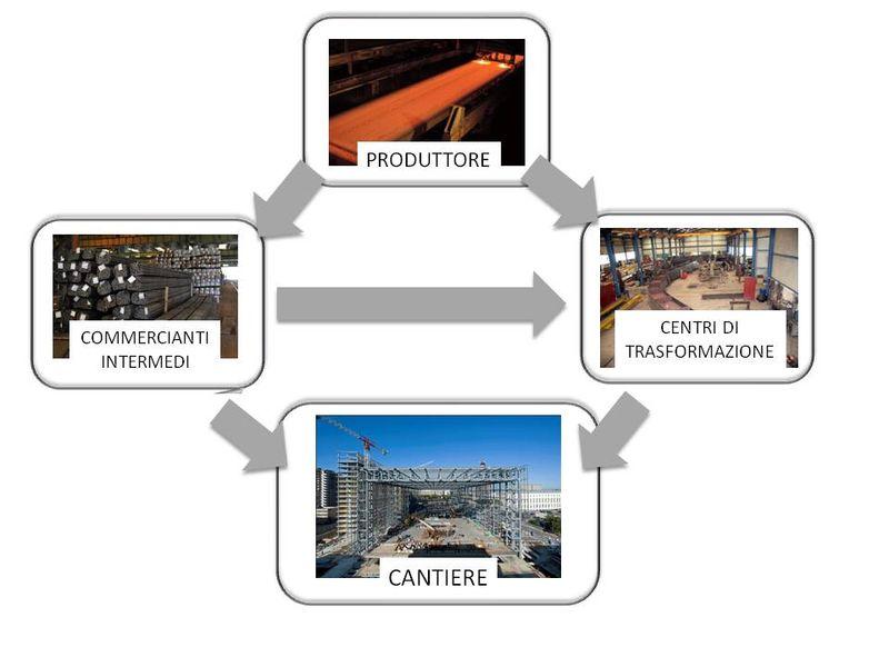 Schema dei soggetti coinvolti nella fornitura di prodotti per la realizzazione di un'opera.