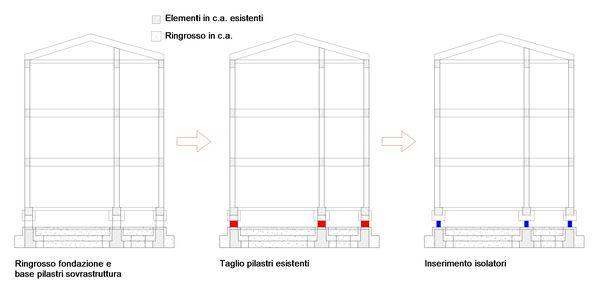 Schemi di intervento, sequenza operativa del ringrosso della struttura, del taglio dei pilastri e l'inserimento degli isolatori sui blocchi A1 e A2.