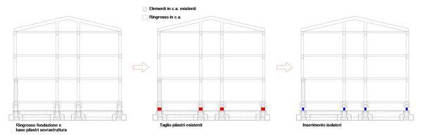 Schemi di intervento, sequenza operativa del ringrosso della struttura, del taglio dei pilastri e l'inserimento degli isolatori sui blocchi A3 e A4.