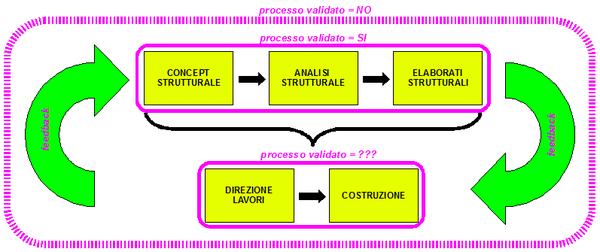 Processo logico per la realizzazione strutturale di un'opera.