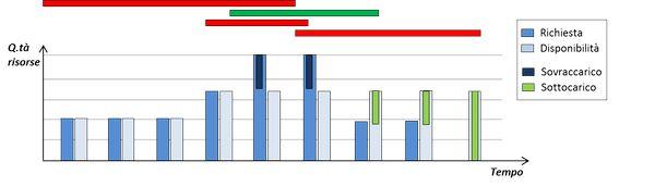 Grafico 02_Grafico delle risorse low