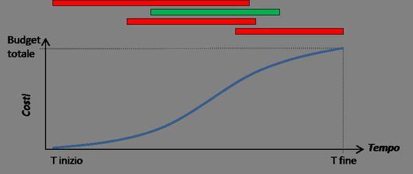 Grafico 03_Curva di budget BCWS_1