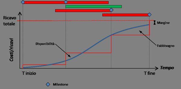 Grafico 04_Curva dei ricavi_1