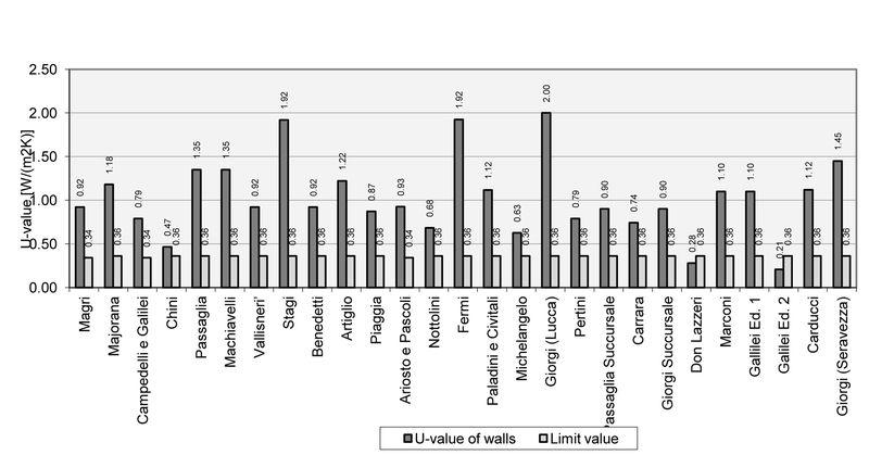 Grafico 1. U-value dell'involucro opaco verticale, Lucca.