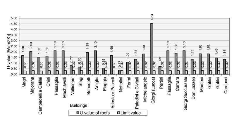 Grafico 2. U-value dell'involucro opaco orizzontale, solaio superiore, Lucca.