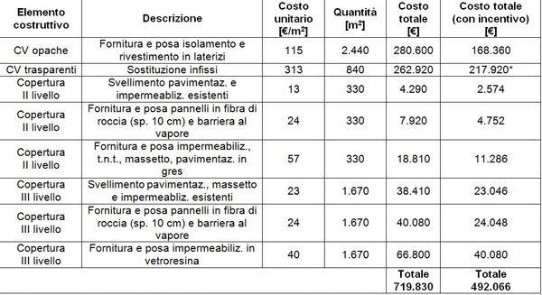 Tabella 3. Costi dell'intervento di recladding, senza e con incentivo (*=nelle zone climatiche A-C, il tetto massimo dell'incentivo per la sostituzione degli infissi è di 45.000 €.