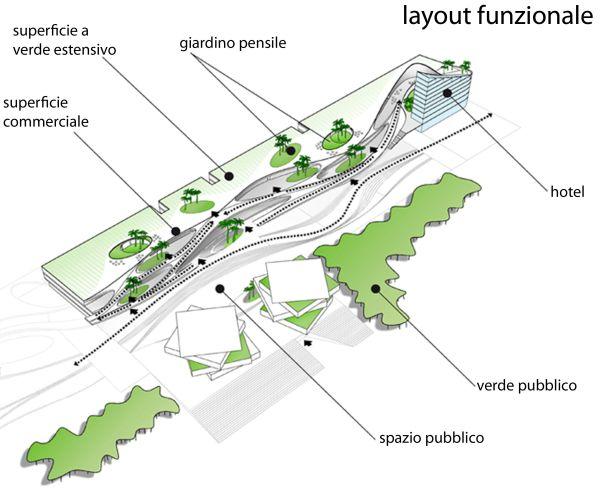 Il layout dell'intervento con l'indicazione delle funzioni.