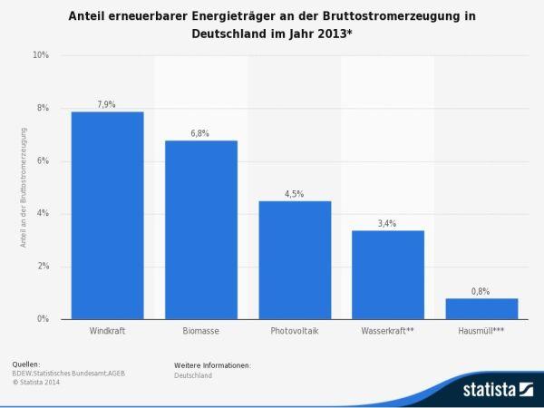 Contributo delle diverse fonti rinnovabili alla produzione lorda di elettricità in Germania a fine 2014. (Fonte: de.statista.com)