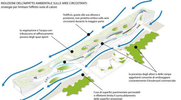 Studio dell'impatto ambientale dell'intervento e delle mitigazioni previste.