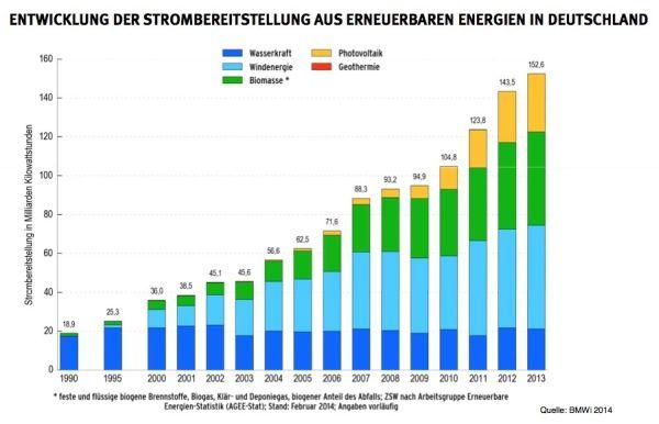 Evoluzione della produzione elettrica da fonti rinnovabili in Germania dal 1990 al 2013. (Fonte: Bmwi – Uba)