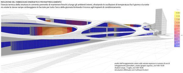 L'analisi dei fabbisogni energetici e di raffrescamento del complesso in progetto.