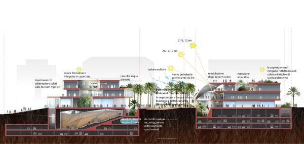 La sezione del complesso edilizio con l'indicazione degli interventi ambientali ed energetici previsti.