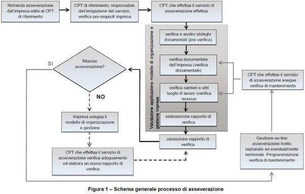Schema generale del processo di asserverazione.