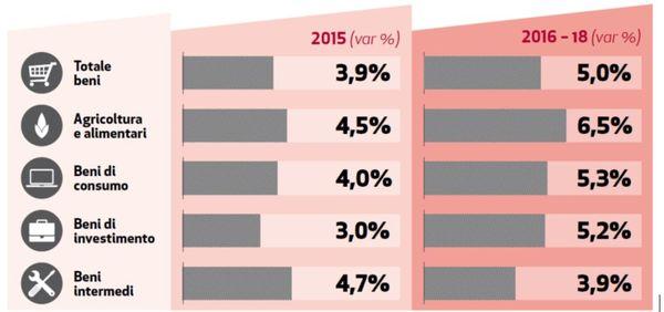 Export: previsioni export 2015 e 2016-2018 (var.%  annue). Fonte: Sace