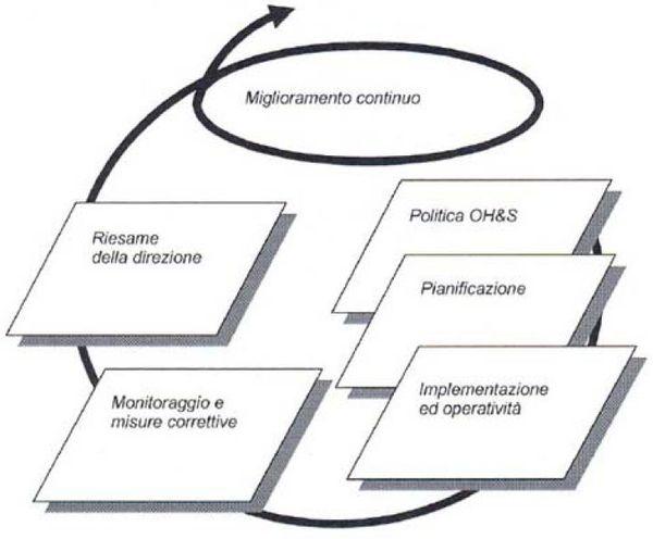 Schema del modello di gestione della sicurezza e salute per lo standard Bs Ohsas 18001:2007.
