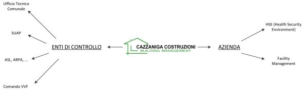 Schemi esemplificativi di Building Management.