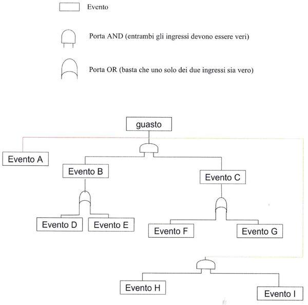Esempio di diagramma ad albero degli eventi.