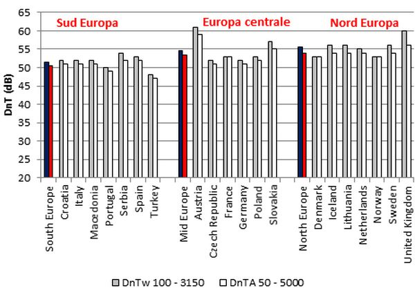 Valori dell'isolamento acustico in opera dichiarato per partizioni tipiche dei vari Paesi europei.