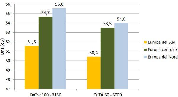 Valore medio delle prestazioni di isolamento acustico delle partizioni verticali realizzate nei paesi del Sud, del Centro e del Nord Europa.