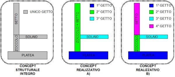 Figura 1 | Tipico schema strutturale con evidenziati due metodologie per la realizzazione.