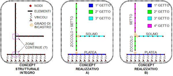 Figura 2 | Schemi numerici per il calcolo strutturale: differenze tra schemi in base alla realizzazione condotta dall'impresa costruttrice.