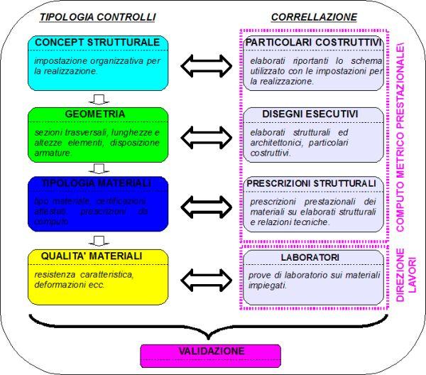 Figura 3 | Correlazione tra tipologia di controlli e documentazione progettuale.