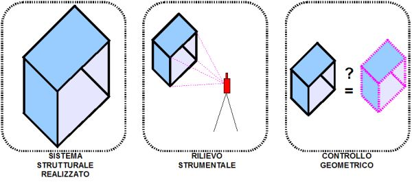 Figura 4 | Metodo per il controllo geometrico attraverso l'acquisizione di misure periodiche oppure continue.
