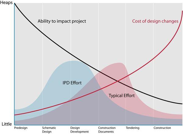 Occorre spostare l'approfondimento progettuale teso a prevedere e risolvere i problemi di processo nelle prime fasi del processo stesso.
