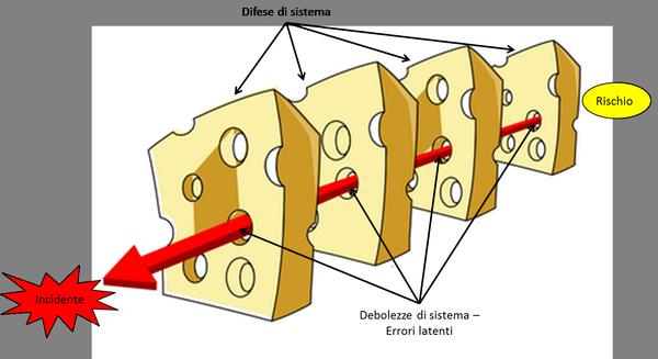 Rappresentazione del modello Swiss-cheese.