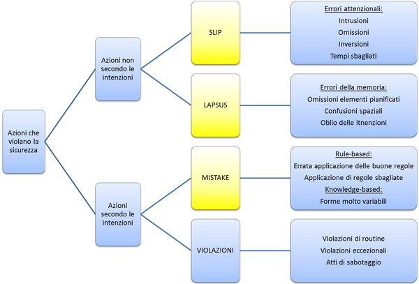 Tipologie di errori, in giallo sono evidenziate le tipologie di errore di base.