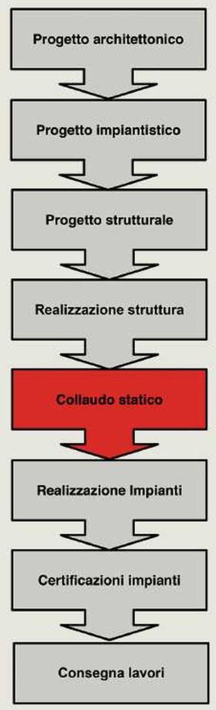Figura 1. Workflow semplifi cato per la realizzazione di un'opera civile. Si noti la posizione che occupa il collaudo statico nell'intero flusso.