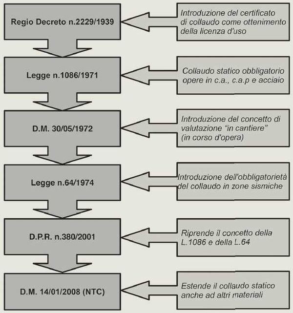 Figura 2. Evoluzione della normativa in materia di collaudo statico: a sinistra evoluzione normativa; a destra sono riportate le principali novità introdotte dalla norme.