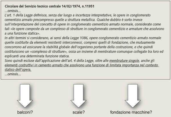 Figura 3. Stralcio della Circolare n.11951 con evidenziati i possibili (?) elementi costruttivi in c.a. di «limitata importanza se confrontati con il contesto statico.