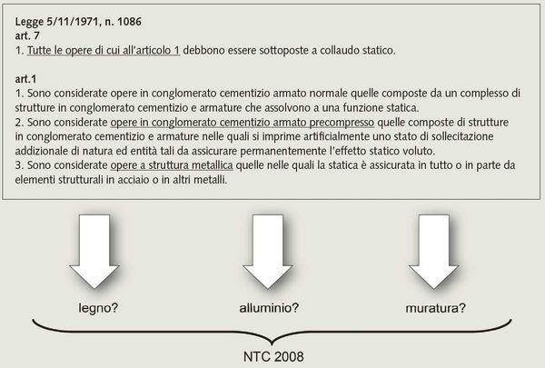 Figura 6. Stralcio della Legge n.1086 con evidenziati i materiali che fi no al 2008 (entrata in vigore delle Ntc) potevano essere utilizzati per le costruzione senza essere soggette a collaudo statico.
