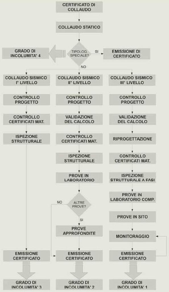 Figura 8. Workflow innovativo per l'emissione del collaudo statico-sismico. Si nota la differente metodologia di analisi tra collaudo sismico di primo livello e quelli di grado superiore.