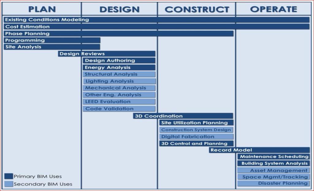 I venticinque «Bim uses» individuati organizzati per fase di progetto nella sua fase di sviluppo (Fonte Pennsylvania University, bim.psu.edu).