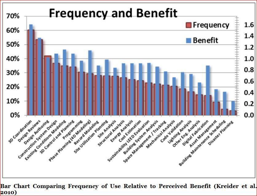 Percentuale di adozione e di beneficio percepito per ciascun uso del modello individuato (Fonte Pennsylvania University, bim.psu.edu).