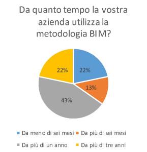 Il 35% degli intervistati utilizza nuovi strumenti Bim-compliant da meno di un anno.