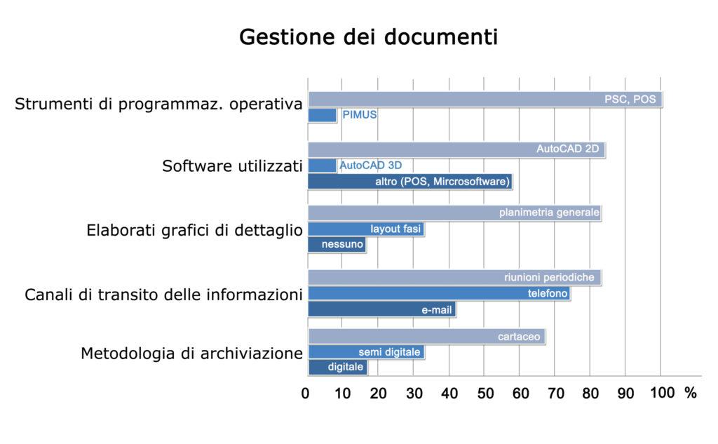 Report sulla gestione dei documenti.
