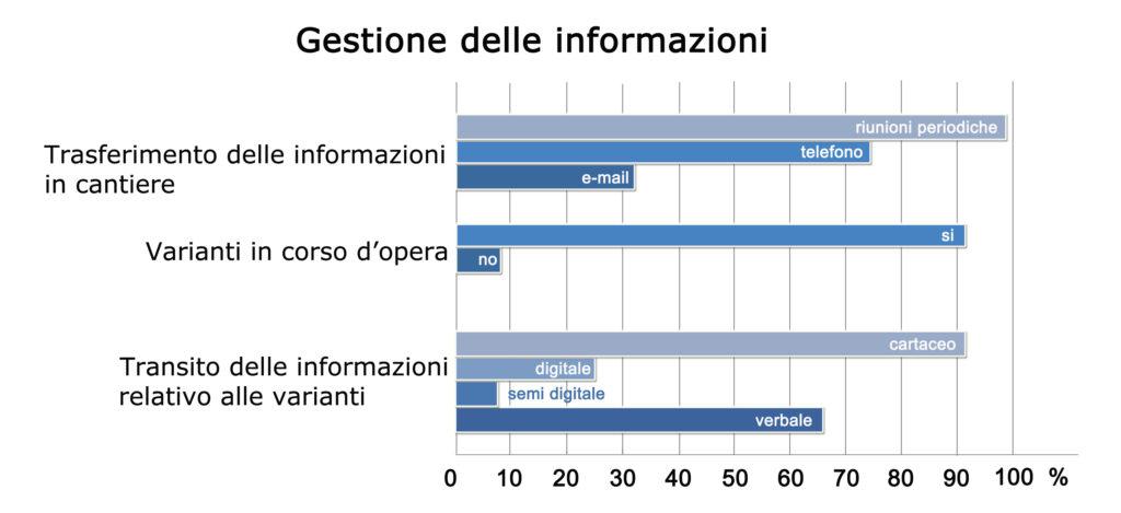 Report sulla gestione delle informazioni.