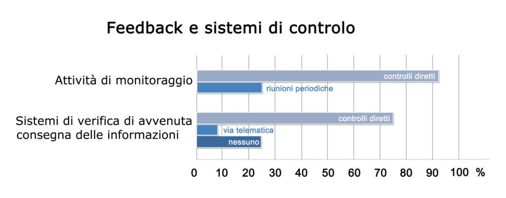 Report sui sistemi di controllo.