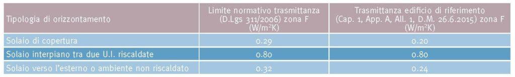 Tabella 4. Valori limite di trasmittanza termica stazionaria per gli orizzontamenti nella zona climatica F. Confronto tra valori del D.Lgs 311/2006 e valori dell'edificio di riferimento (Cap. 1 Appendice A, Allegato 1 del D.M. 26.6.2015).