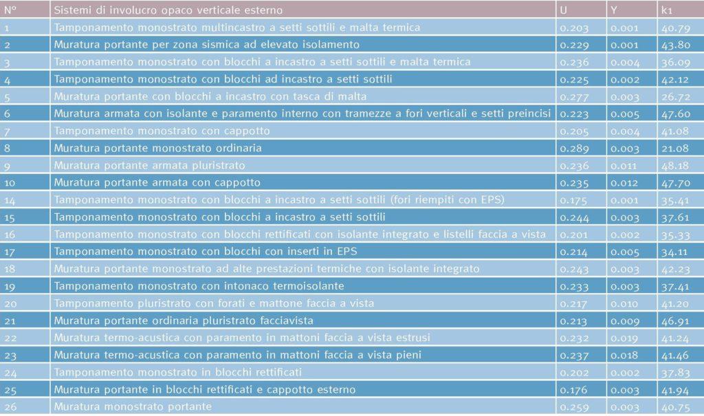 Tabella 2. Stratigrafie di involucro opaco verticale esterno (pareti esterne) oggetto di calcolo e valori calcolati di trasmittanza termica stazionaria (U) e periodica (Y) e capacità termica areica lato interno (k1).